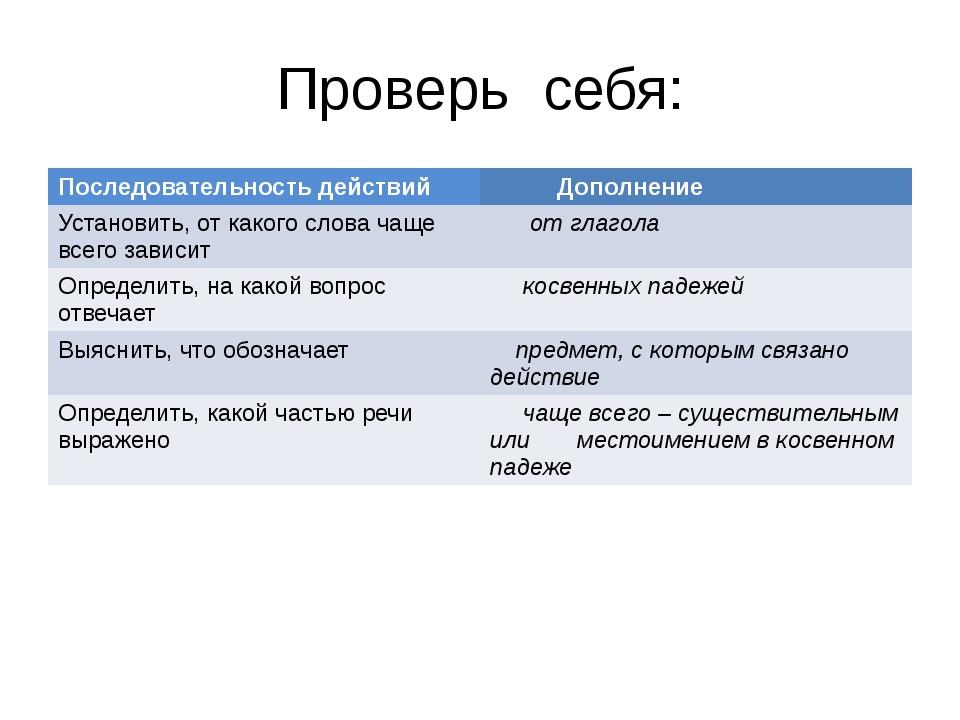 Проверь себя: Последовательностьдействий Дополнение Установить, от какого сло...