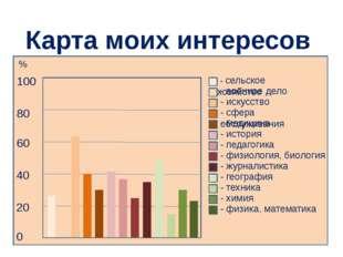 Карта моих интересов 80 100 80 60 40 20 0 - сельское хозяйство - военное дел