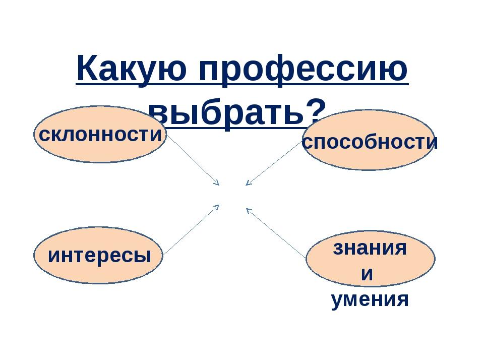 Какую профессию выбрать? ? склонности интересы способности знания и умения