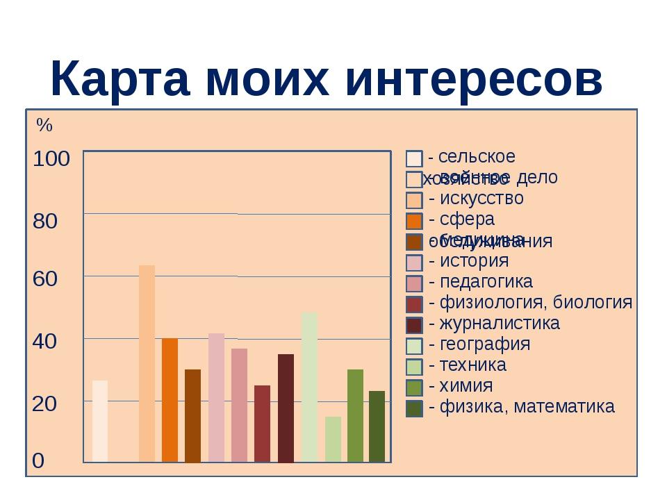 Карта моих интересов 80 100 80 60 40 20 0 - сельское хозяйство - военное дел...