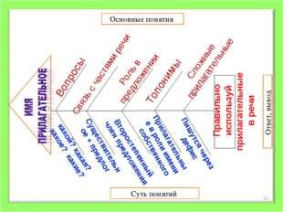 Основные понятия Суть понятий Ответ, вывод Вопросы Топонимы Связь с частями р