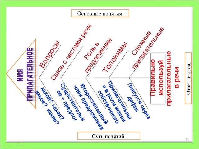 Основные понятия Суть понятий Ответ, вывод Вопросы Топонимы Связь с частями р...