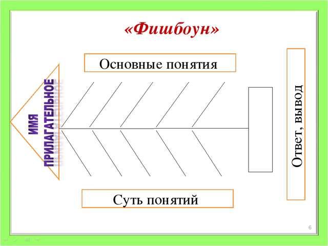 Основные понятия Суть понятий Ответ, вывод * «Фишбоун»