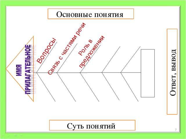 Основные понятия Суть понятий Ответ, вывод Вопросы Связь с частями речи Роль...