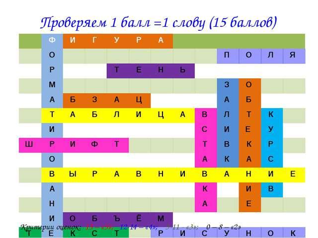 Проверяем 1 балл =1 слову (15 баллов) Критерии оценок: 15 – «5»; 12-14 – «4»;...