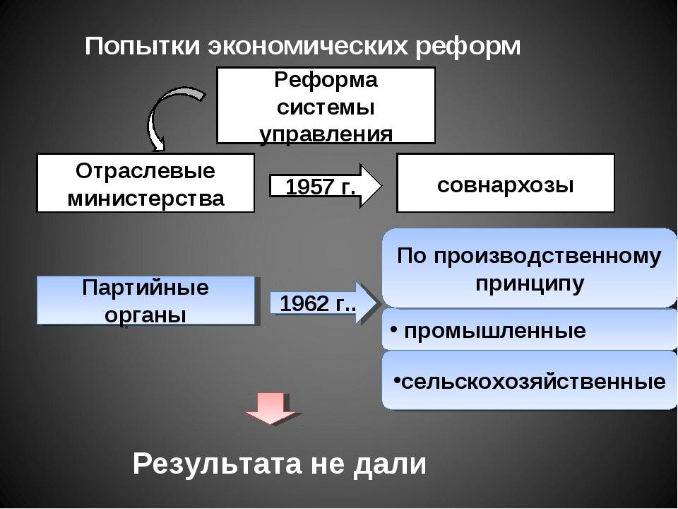 Попытки экономических реформ Реформа системы управления Отраслевые министерст...