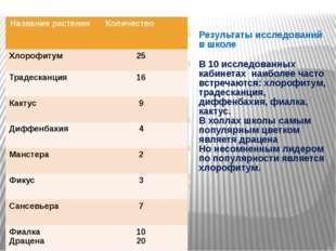 Результаты исследований в школе В 10 исследованных кабинетах наиболее часто