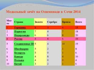 Медальный зачет предыдущих Игр Медальный зачет Медальный зачёт на Олимпиаде в