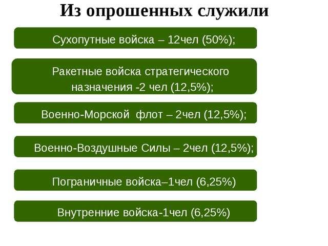 Из опрошенных служили Пограничные войска–1чел (6,25%) Сухопутные войска – 12ч...