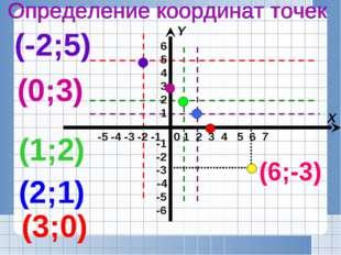 (3;0) (2;1) (1;2) (0;3) (-2;5) (6;-3) -5 -4 -3 -2 -1 X Y 1 2 3 4 5 6 7 0