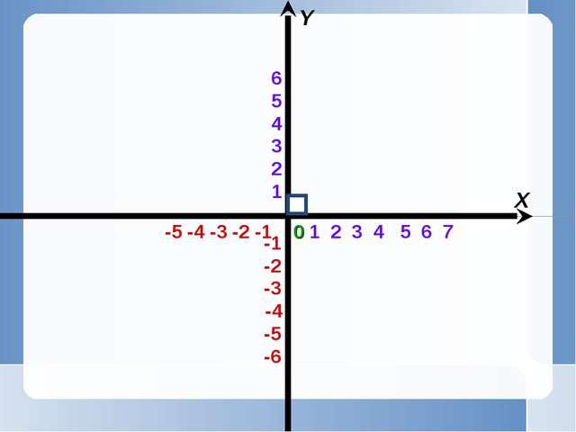 1 2 3 4 5 6 7 -5 -4 -3 -2 -1 X Y 0