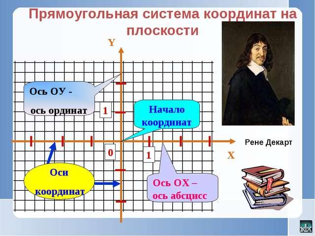 Прямоугольная система координат на плоскости Ось ОХ –ось абсцисс Ось ОУ - ось...
