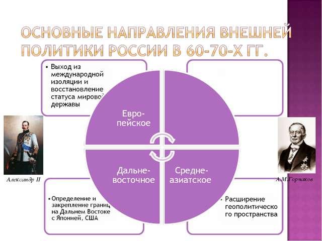 Александр II А.М.Горчаков
