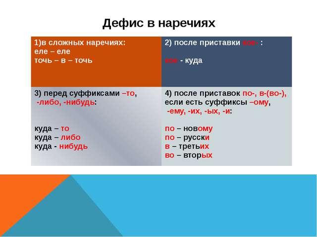 Дефис в наречиях 1)в сложных наречиях: еле – еле точь – в – точь 2) после при...