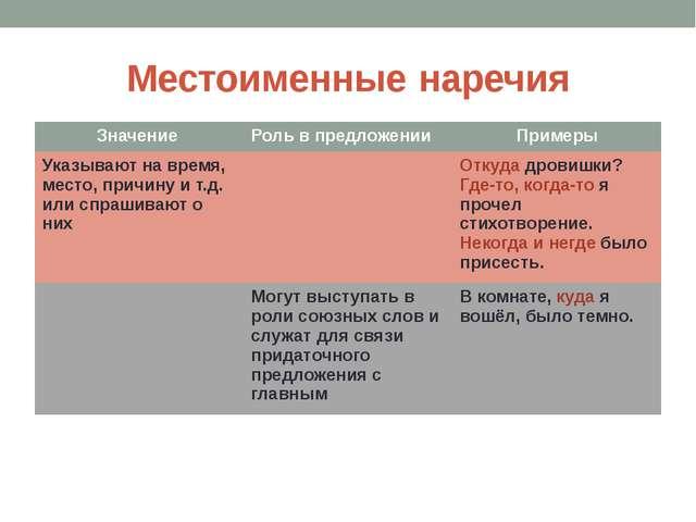 Местоименные наречия Значение Роль в предложении Примеры Указывают на время,...