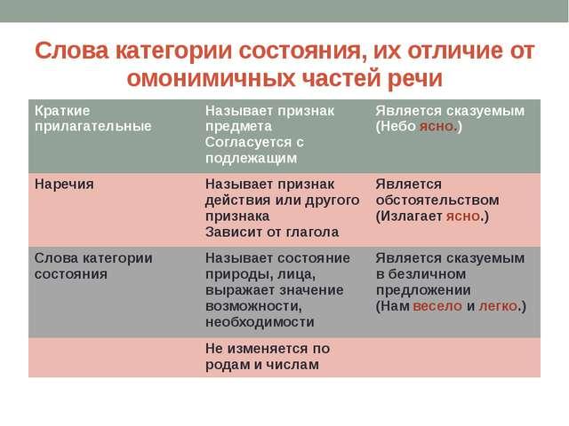 Слова категории состояния, их отличие от омонимичных частей речи Краткие прил...