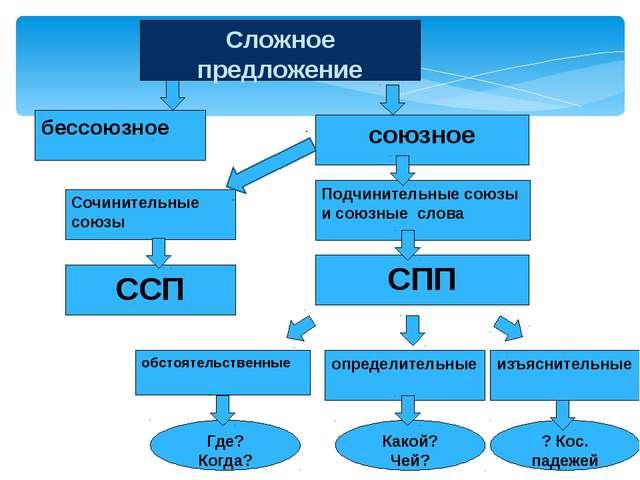 Сложное предложение союзное Подчинительные союзы и союзные слова ССП СПП изъя...