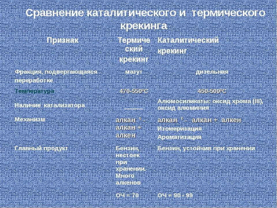 Сравнение каталитического и термического крекинга ПризнакТермический крекинг...