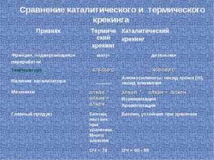 Сравнение каталитического и термического крекинга ПризнакТермический крекинг