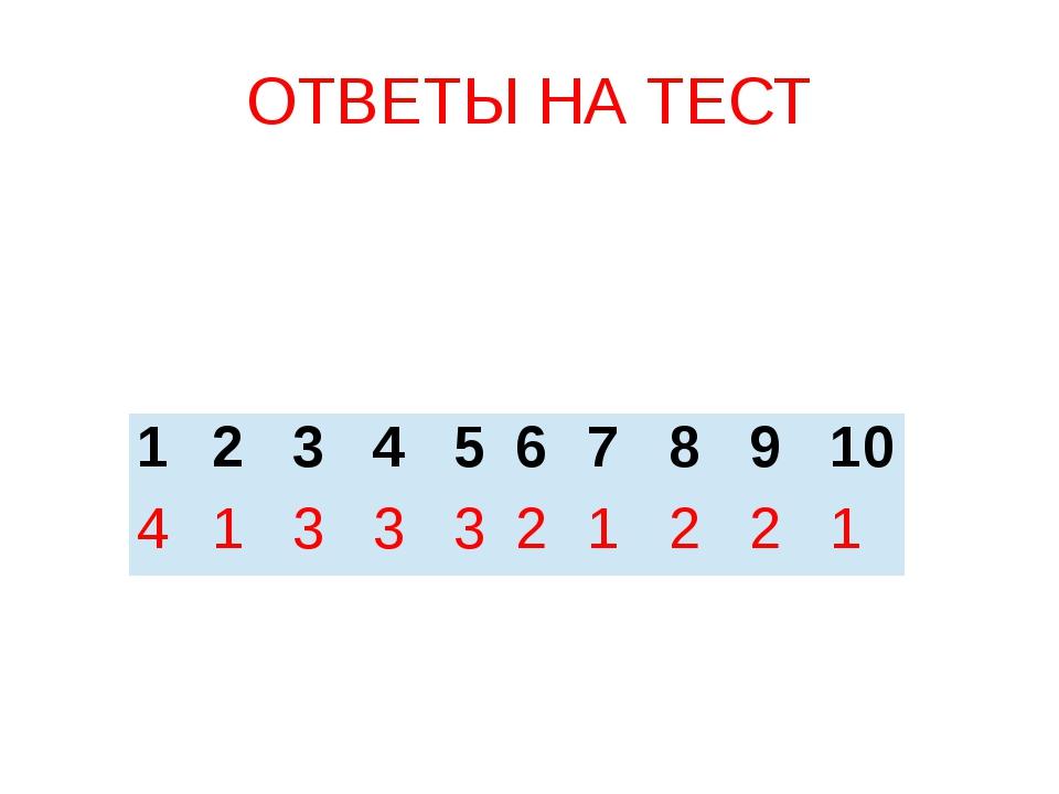 ОТВЕТЫ НА ТЕСТ 1 2 3 4 5 6 7 8 9 10 4 1 3 3 3 2 1 2 2 1
