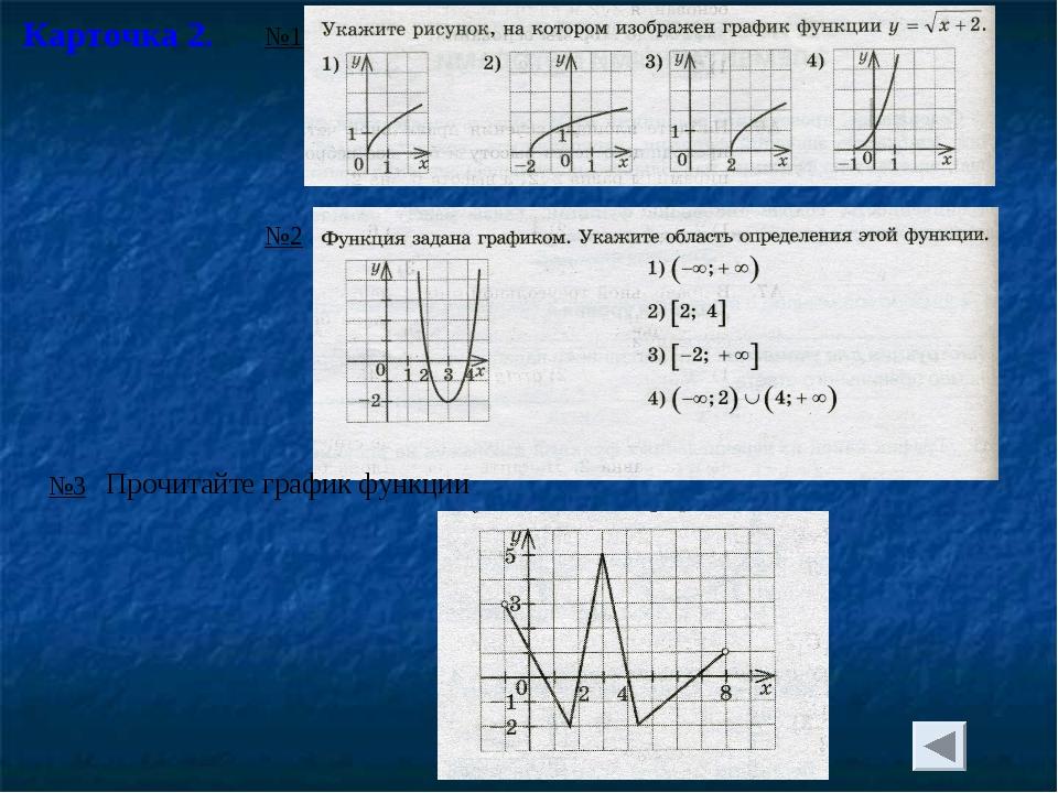 Карточка 2. №1 №2 №3 Прочитайте график функции
