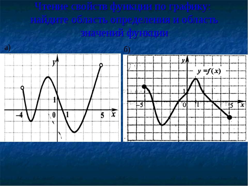Чтение свойств функции по графику: найдите область определения и область знач...