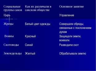 Социальные группы саковКак их различали в сакском обществеОсновное занятие
