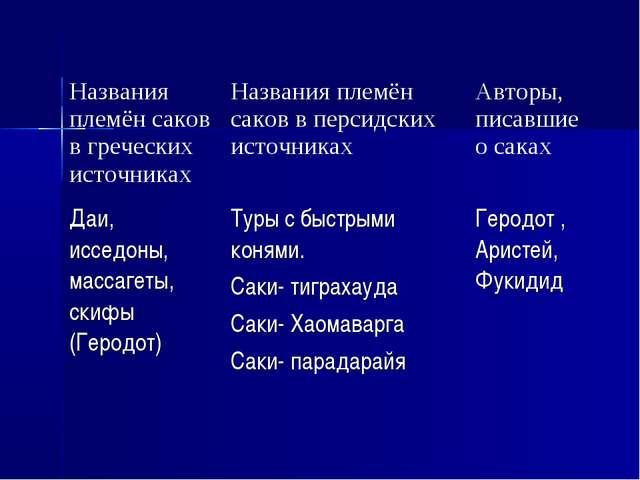 Названия племён саков в греческих источникахНазвания племён саков в персидск...