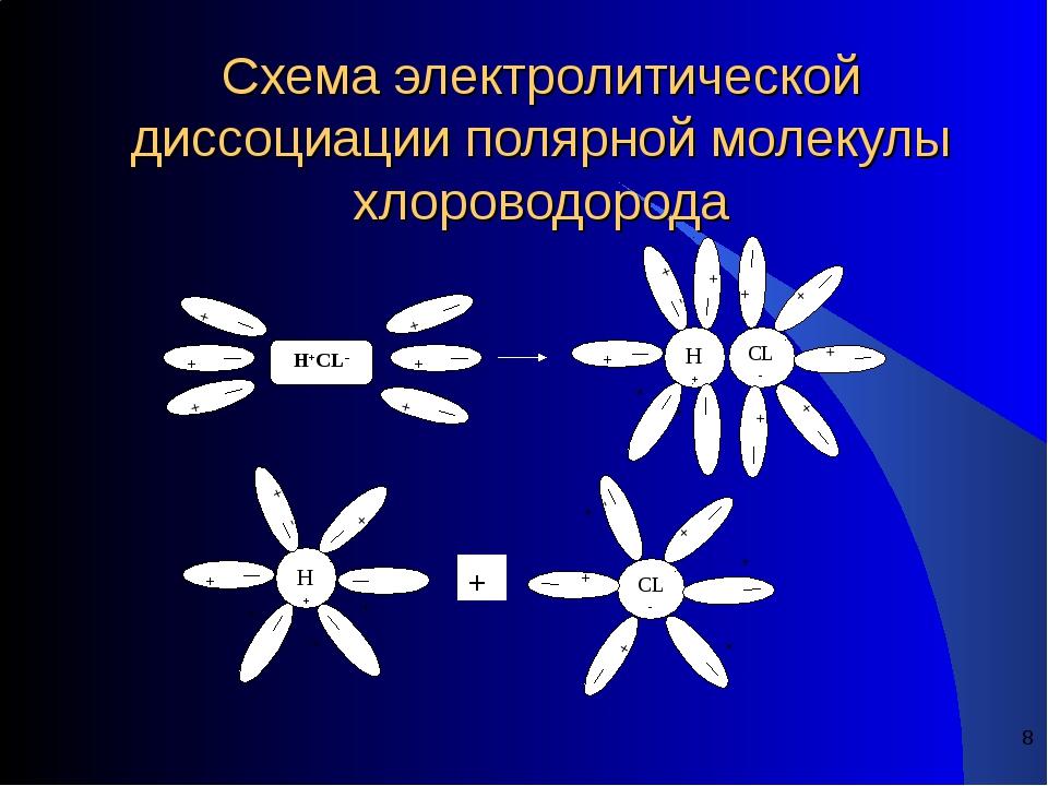* Схема электролитической диссоциации полярной молекулы хлороводорода H+CL- H...