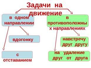 Задачи на движение в одном направлении в противоположных направлениях вдогон