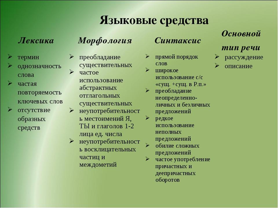 Языковые средства ЛексикаМорфологияСинтаксисОсновной тип речи термин одноз...