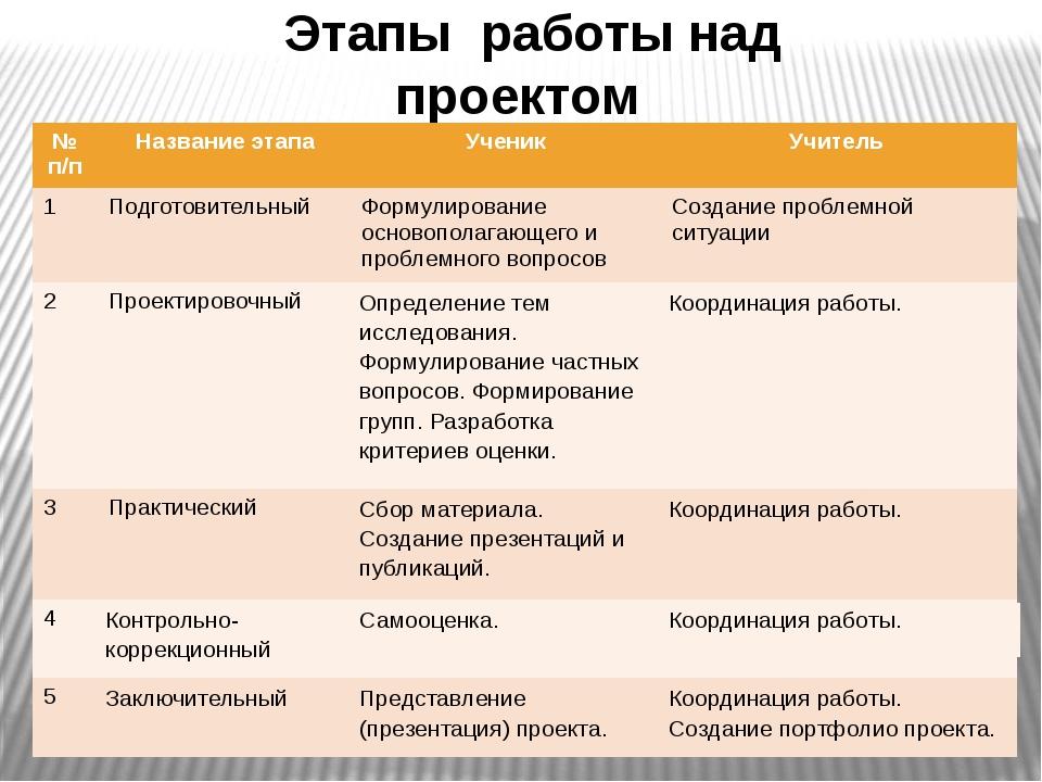 Этапы работы над проектом №п/п Названиеэтапа Ученик Учитель 1 Подготовительны...