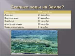 Воды океана1338 млн.куб.км Лед и снег24 млн.куб.км Подземные воды24 млн.ку