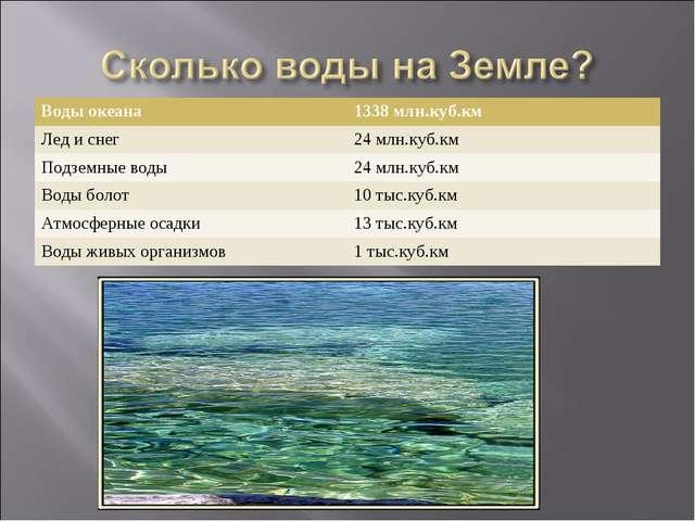 Воды океана1338 млн.куб.км Лед и снег24 млн.куб.км Подземные воды24 млн.ку...