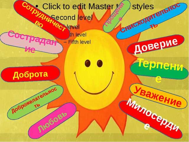 Милосердие Сотрудничество Снисходительность Терпение Доброта Доброжелательно...