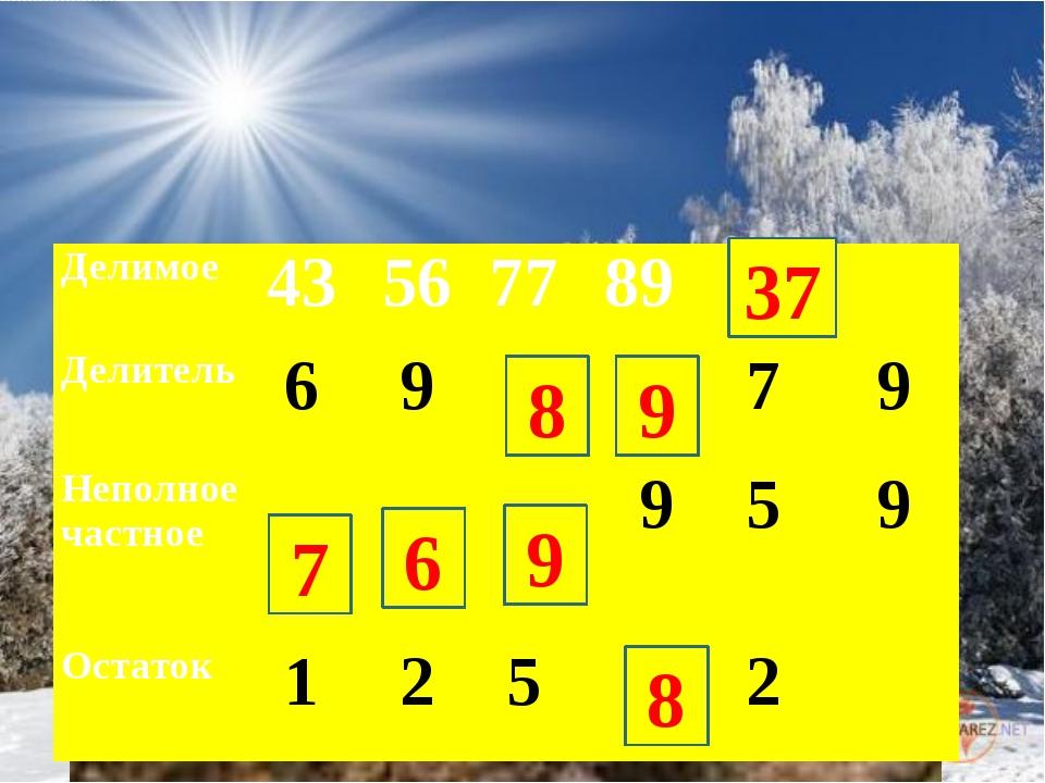 7 6 8 9 9 8 37 Делимое 43 56 77 89   Делитель 6 9   7 9 Неполное частное...