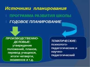 Источники планирования ПРОГРАММА РАЗВИТИЯ ШКОЛЫ ГОДОВОЕ ПЛАНИРОВАНИЕ ПРОИЗВОД
