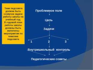Проблемное поле Цель Задачи 1 2 3 Внутришкольный контроль Педагогические сове