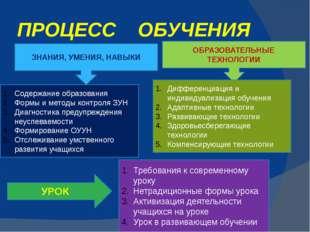 ПРОЦЕСС ОБУЧЕНИЯ ЗНАНИЯ, УМЕНИЯ, НАВЫКИ Содержание образования Формы и методы
