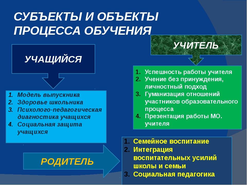 СУБЪЕКТЫ И ОБЪЕКТЫ ПРОЦЕССА ОБУЧЕНИЯ УЧАЩИЙСЯ УЧИТЕЛЬ РОДИТЕЛЬ Модель выпускн...