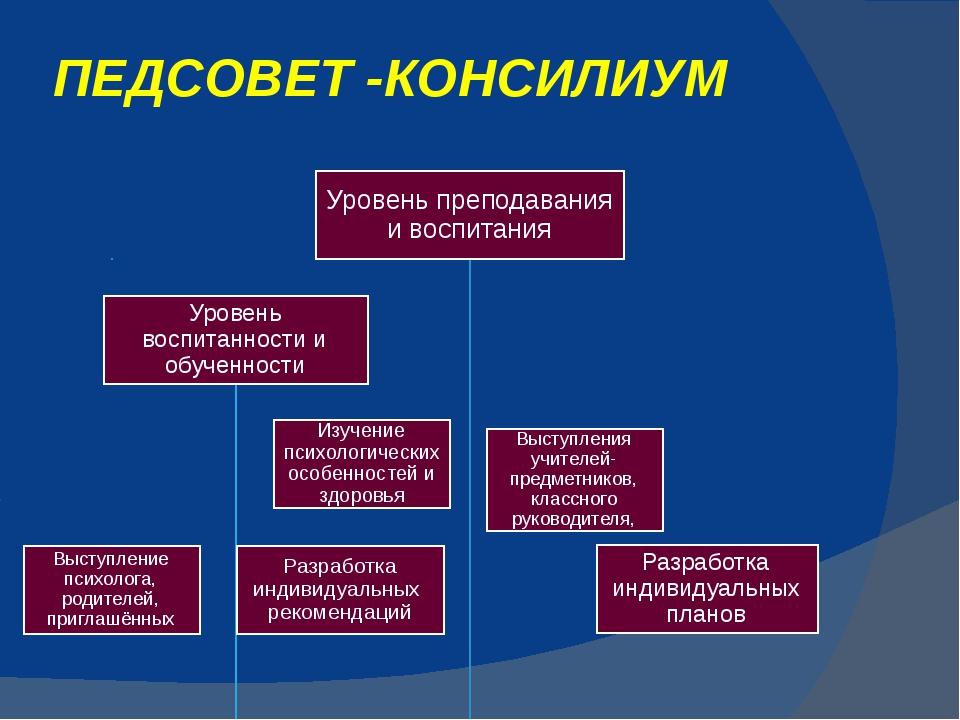 ПЕДСОВЕТ -КОНСИЛИУМ Зработка индивидуальных планов