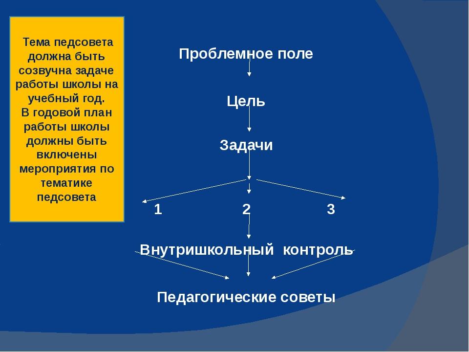 Проблемное поле Цель Задачи 1 2 3 Внутришкольный контроль Педагогические сове...