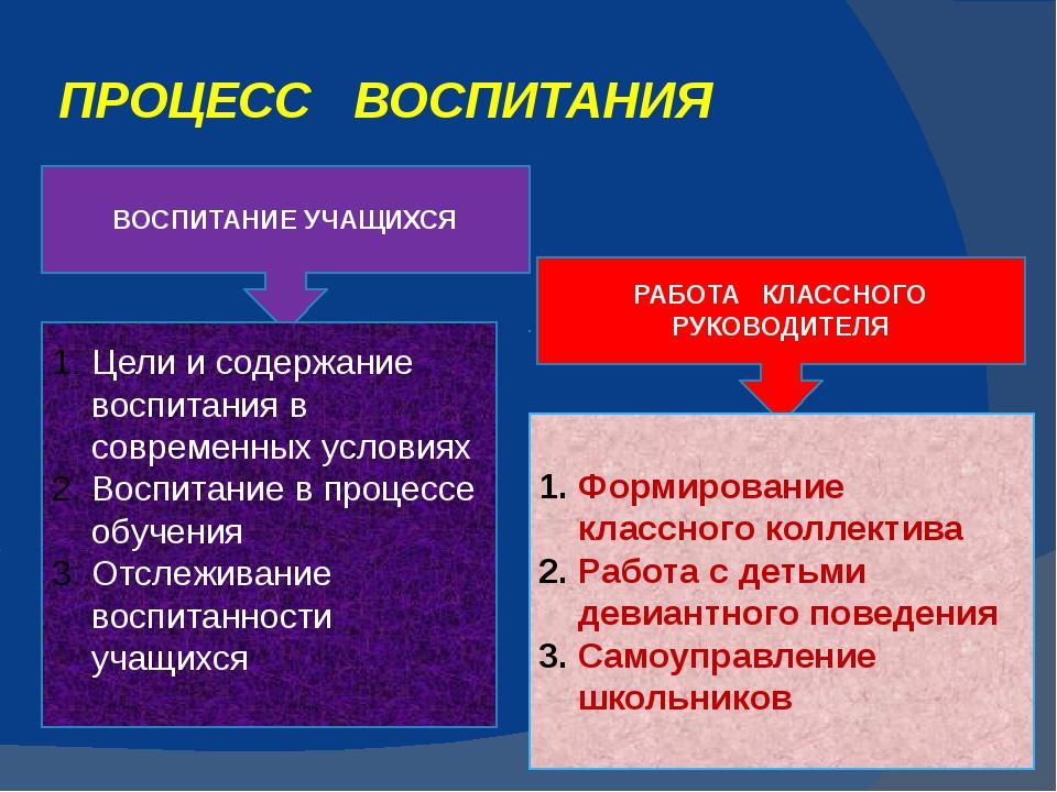 ПРОЦЕСС ВОСПИТАНИЯ ВОСПИТАНИЕ УЧАЩИХСЯ РАБОТА КЛАССНОГО РУКОВОДИТЕЛЯ Цели и с...
