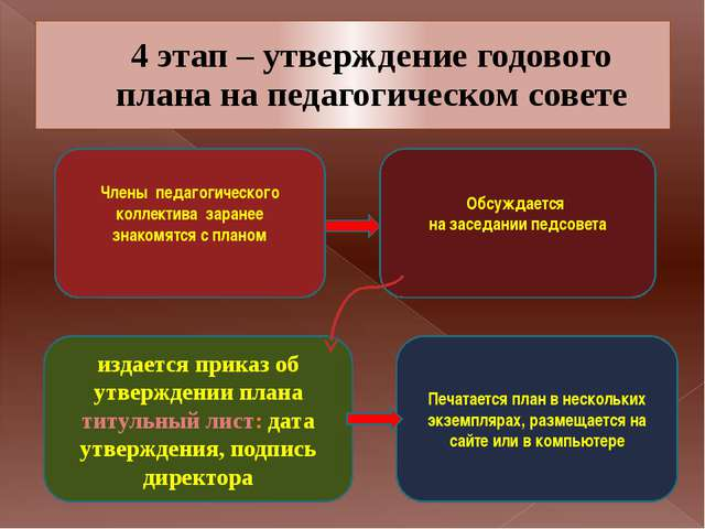 4 этап – утверждение годового плана на педагогическом совете Члены педагогиче...