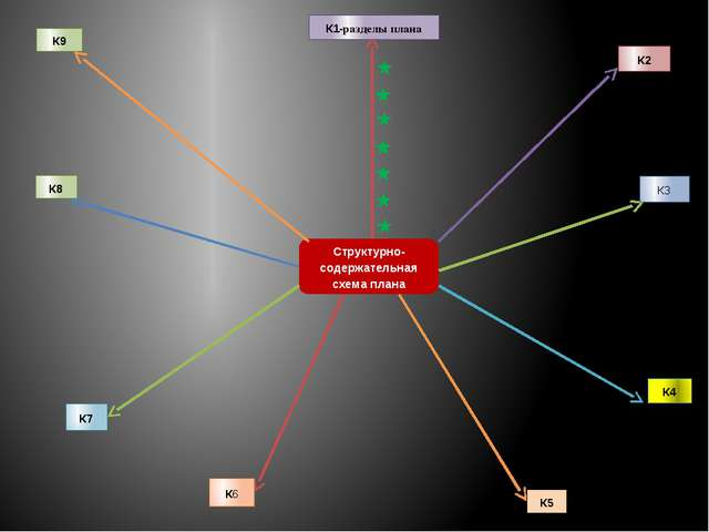 Структурно-содержательная схема плана К1-разделы плана К2 К8 К3 К7 К4 К6 К5 К9