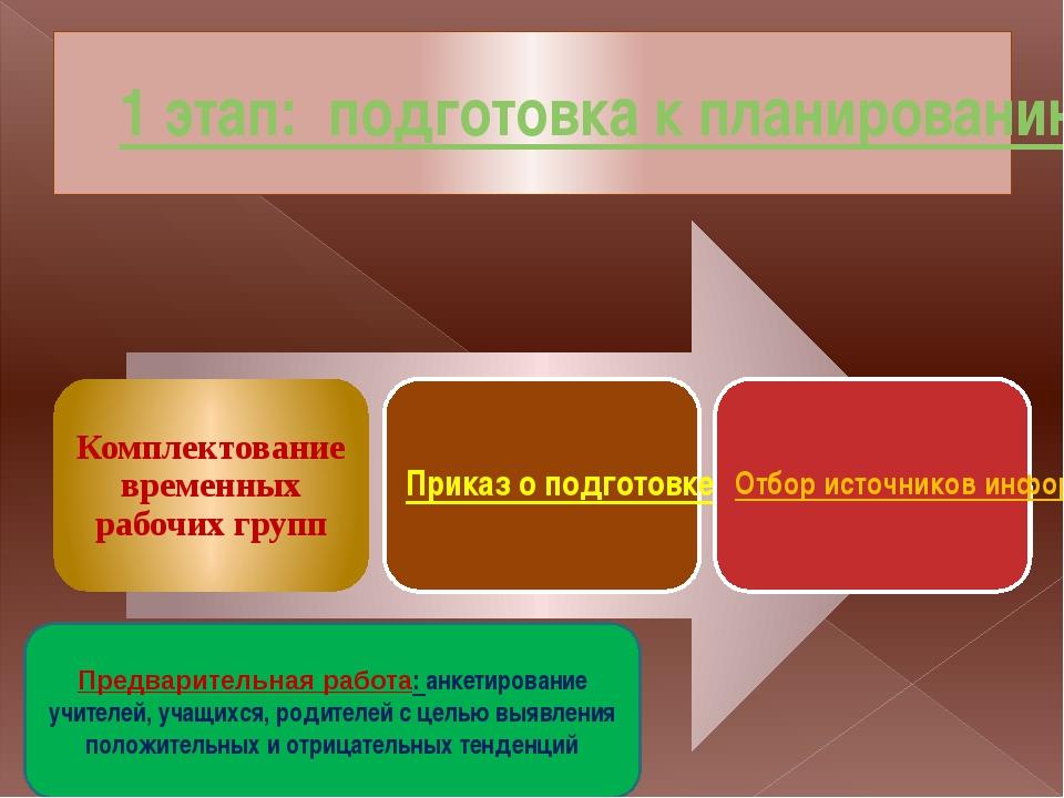 1 этап: подготовка к планированию Предварительная работа: анкетирование учите...