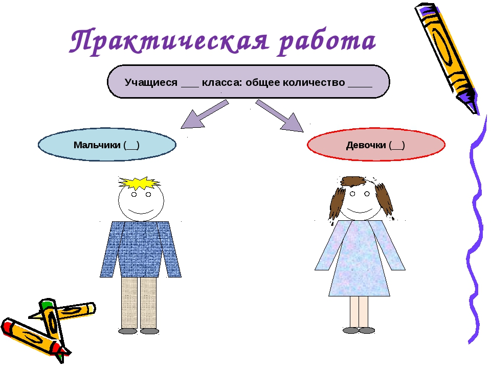 Практическая работа Учащиеся ___ класса: общее количество ____ Мальчики (__)...