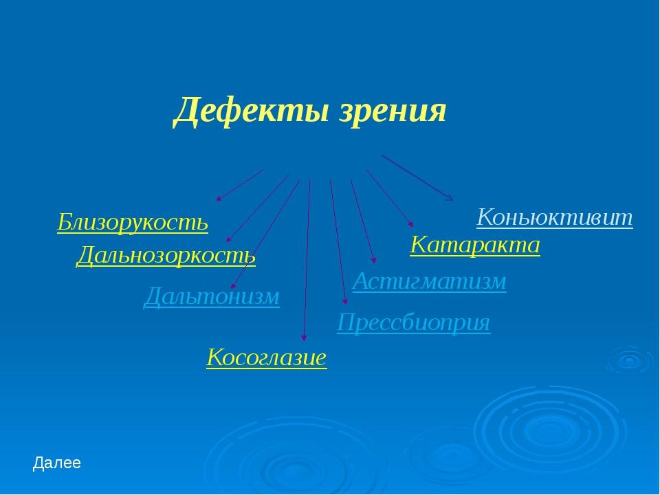 Дефекты зрения Близорукость Дальнозоркость Катаракта Астигматизм Прессбиопри...