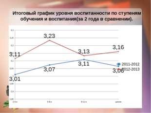 Итоговый график уровня воспитанности по ступеням обучения и воспитания(за 2 г