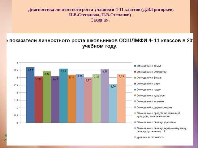 Диагностика личностного роста учащихся 4-11 классов (Д.В.Григорьев, И.В.Степ...